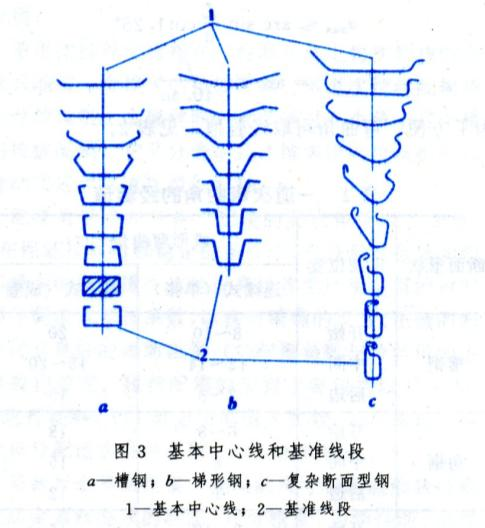冷弯辊孔型设计(roll forming pass design)