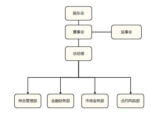 中融国泰保理组织架构-北京九恒星科技股份有限公司