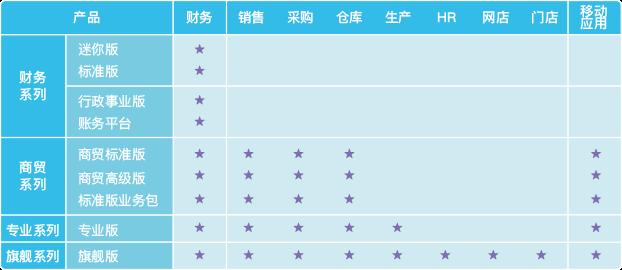 金蝶KIS系统产品功能简介