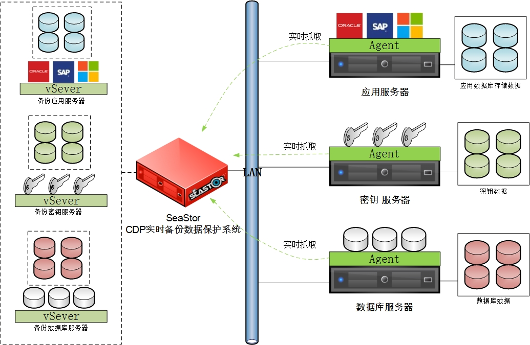 SeaStor CDP实时备份数据保护系统