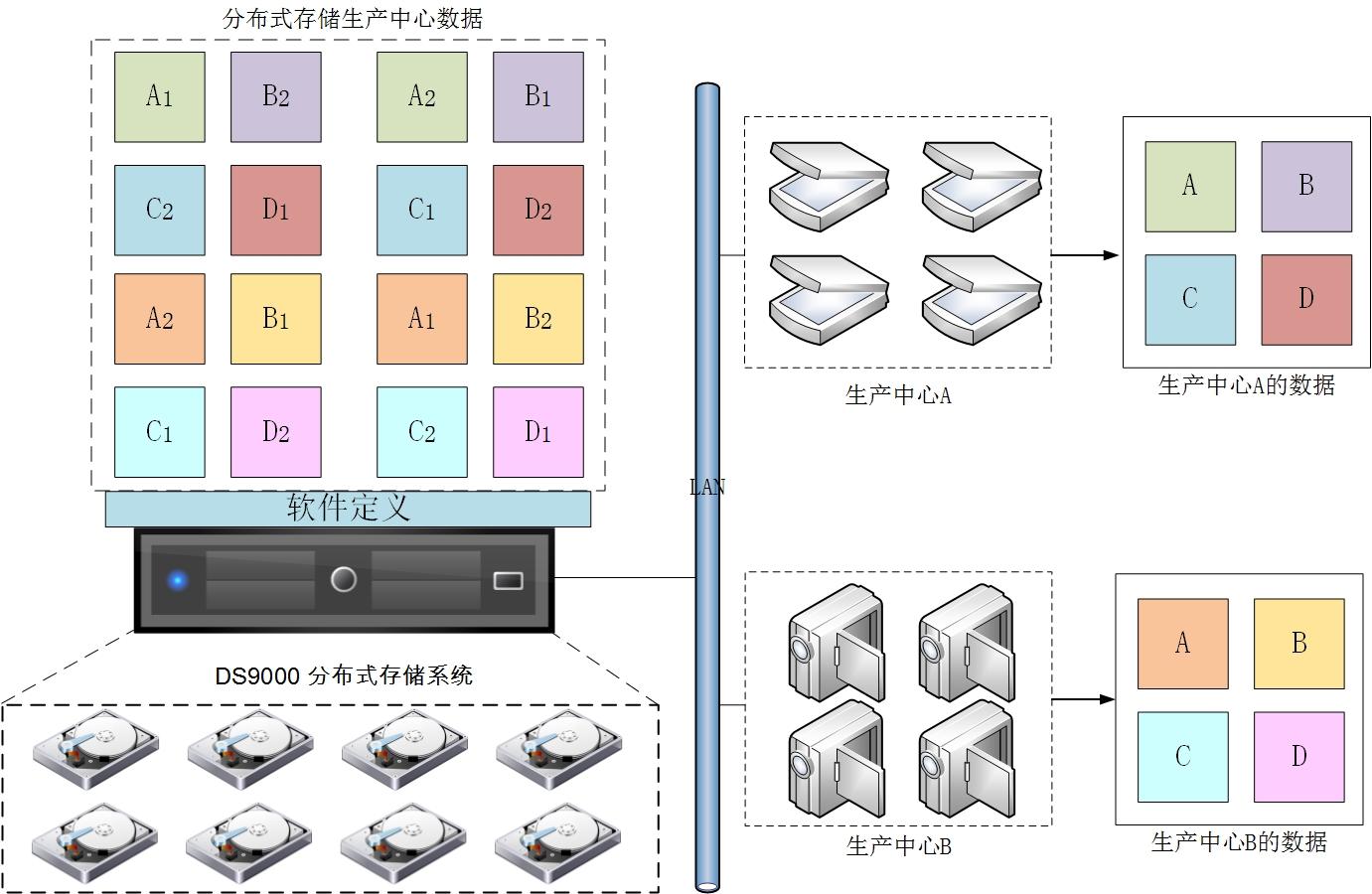 SeaStor DS9000 分布式存储系统