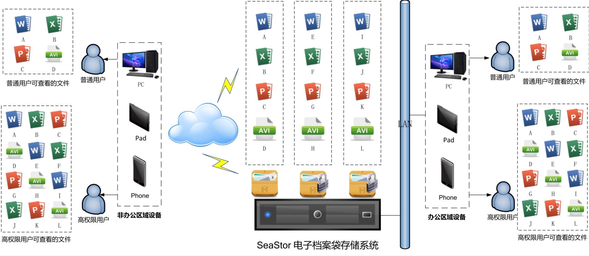 SeaStor 电子档案袋存储系统