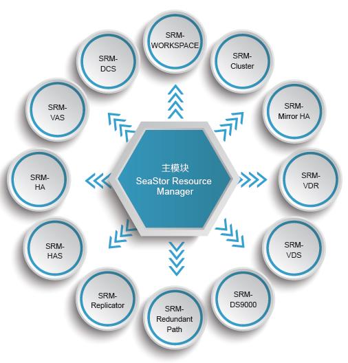 SRM存储管理软件