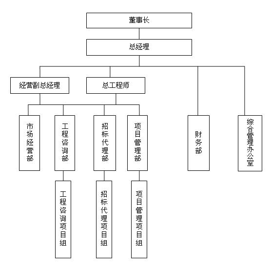 我公司设置的企业管理组织机构框架图如下