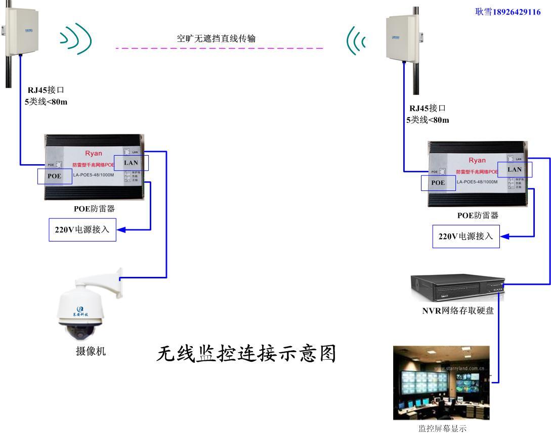 无线监控,无线网桥安装原理解析 深圳市莱安科技