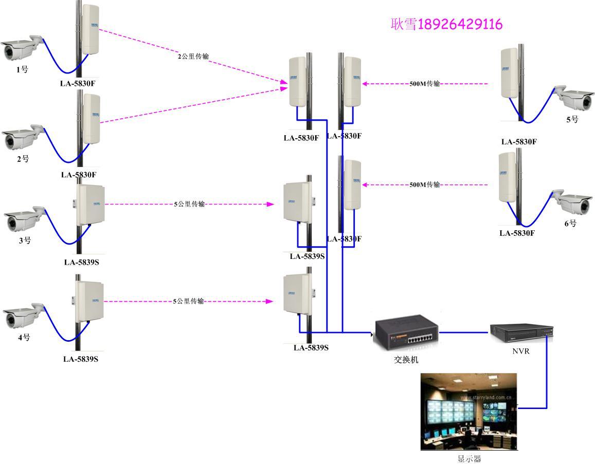 现场安装无线需要注意的事项(重要) 1.客户现场为24H实时监控,为了保证无线监控设备的正常的监控现场环境,所有的无线监控设备和监控设备都要进行稳定电压的供电. 2. 无线网桥的正常供电电压为直流12-24V的供电电压,每台无线网桥我们都会给客户配置一个POE和一个电源适配器 3. 连接摄像头和无线网桥的网桥还有POE的网线,可以采用CAT5E(控制在70m内)或CAT6(控制在100m内)类线 4.