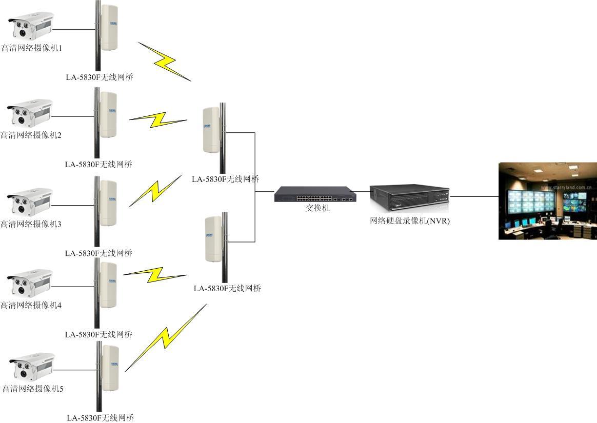 华为东莞工地塔吊无线监控系统运行