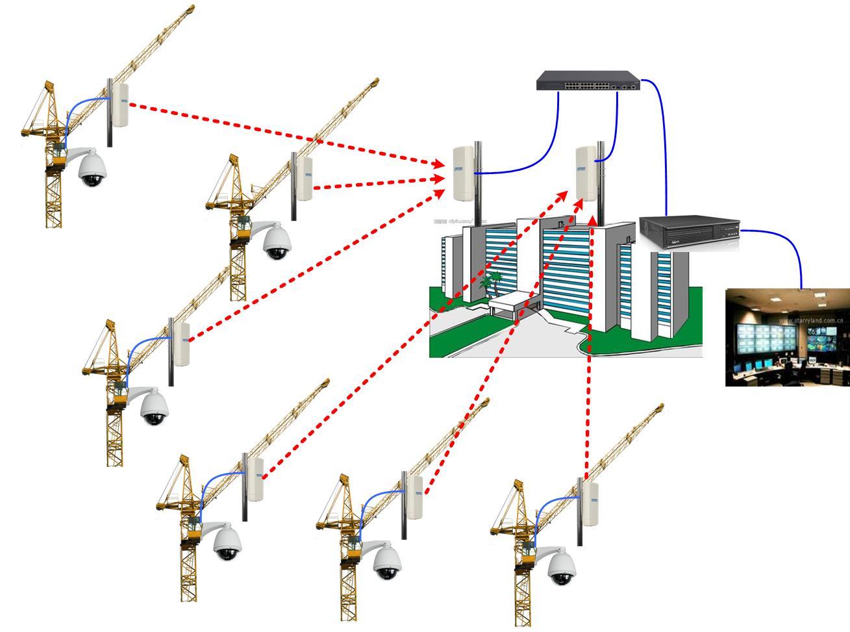 塔吊上无线监控系统
