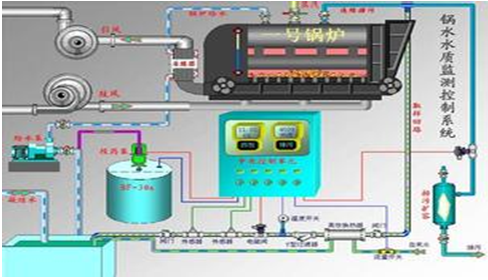 锅炉燃烧节能控制系统