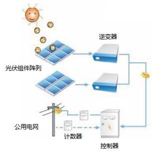 太阳能光伏电站-天能科创新能源技术(北京)有限公司