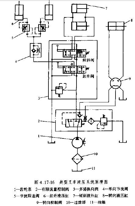 典型叉车液压系统原理图图片