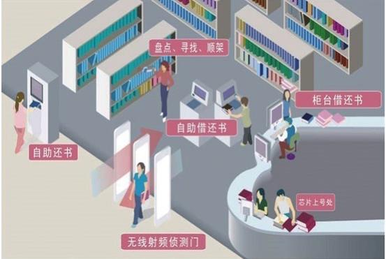 智能图书管理系统解决方案