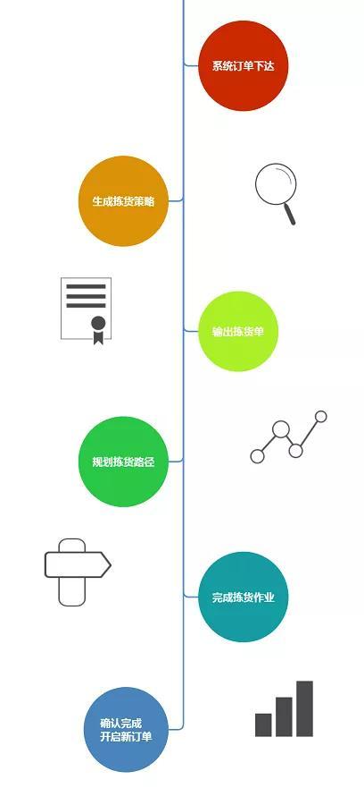智能仓储中电子标签播种墙的策略与前景