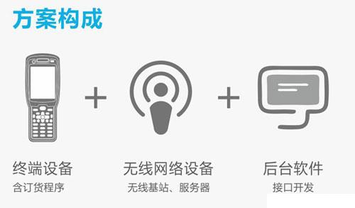 三PDA手持终端助力服装无线订货会解决方案