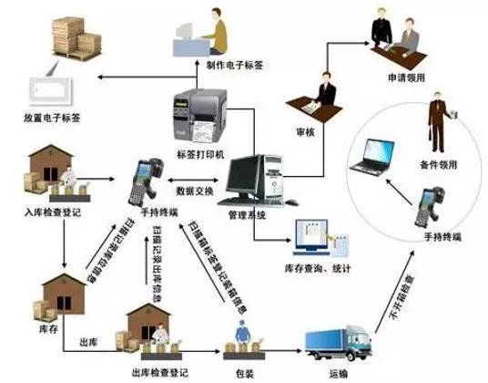 智能倉儲一站式解決方案