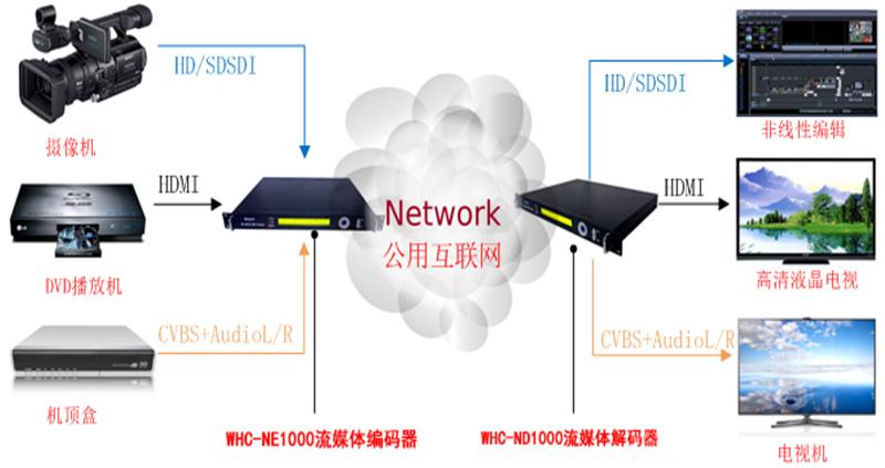 WHC-P2P视频点对多点跨境跨网段传输系统