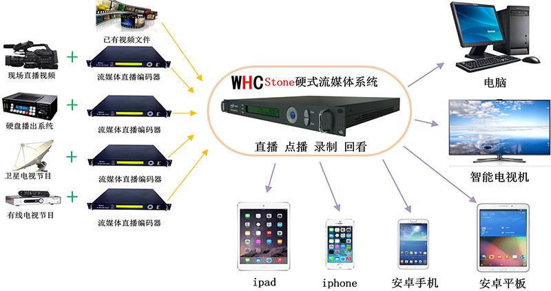 WHC-STONE实时流媒体直播系统