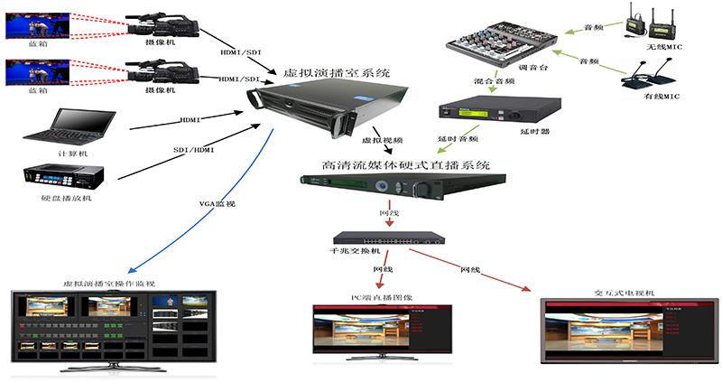 WHC-TOP校园视频网络传输