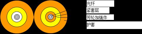 双芯8字形光缆(GJFJBV/GJFJBZY)
