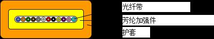 光纤带光缆 (GJDFV/GJDFH)