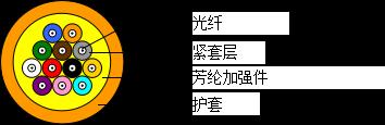 多芯配线光缆(GJPFJV/GJPFJH)