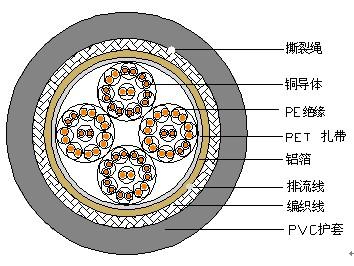 屏蔽型局用对称电缆 SEYVP-120