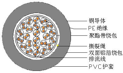 屏蔽型局用对称电缆 SBYVP