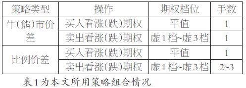 50ETF期权不同交易策略的比较研究-50ETF之家致力于50ETF开户场内期权券商通道