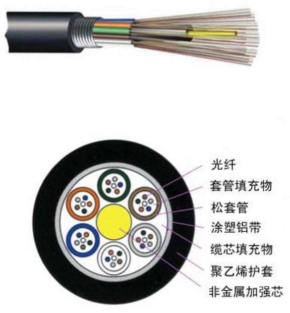 GYFTA 松套层绞式非金属加强芯非铠装光缆