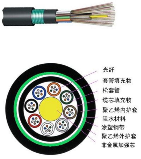 GYFTY53 松套层绞式非金属加强芯普通铠装光缆
