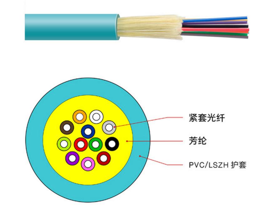 OM3/OM4万兆室内软光缆