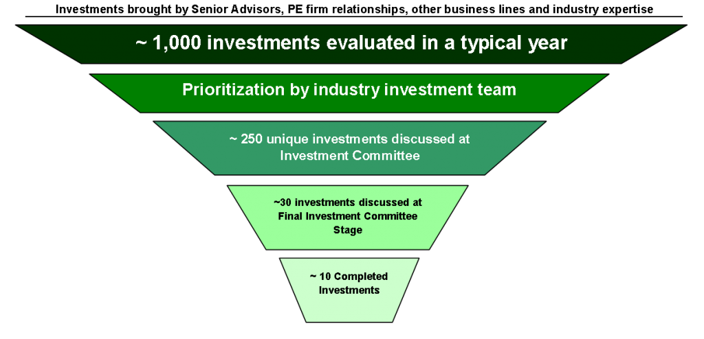 private equity investment thesis