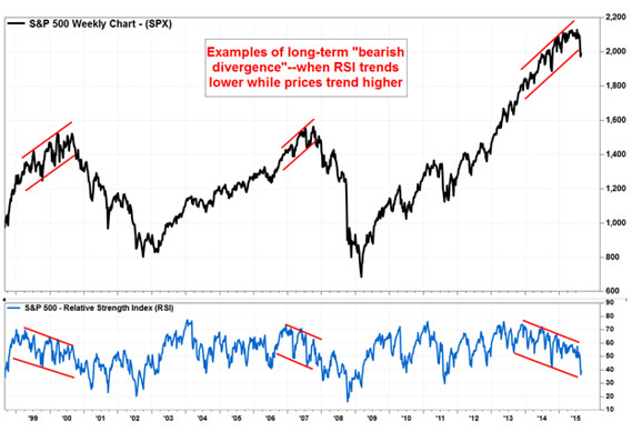 Bearish divergence' is warning investors not to buy the dip