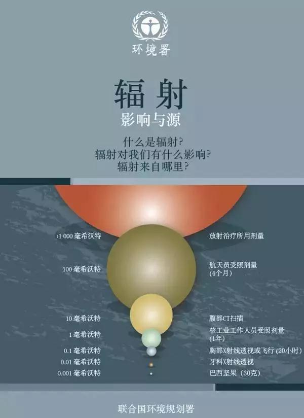 联合国环境规划署科学普及读物 《辐射:影响与源》中文版面世