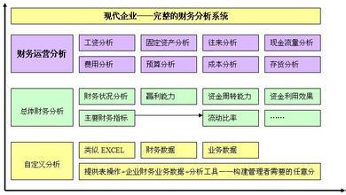 有效利用EXCEL管理与分析