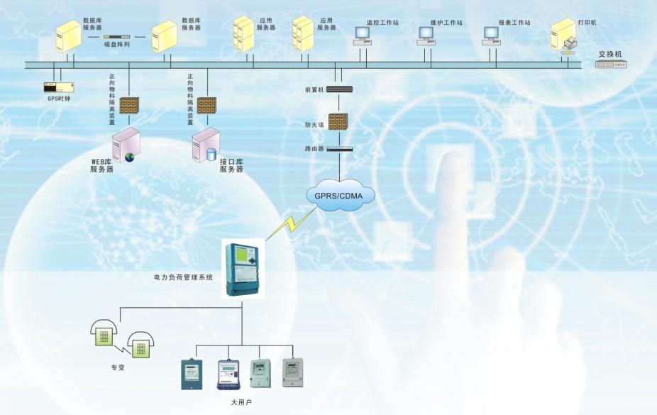 电力负荷管理系统