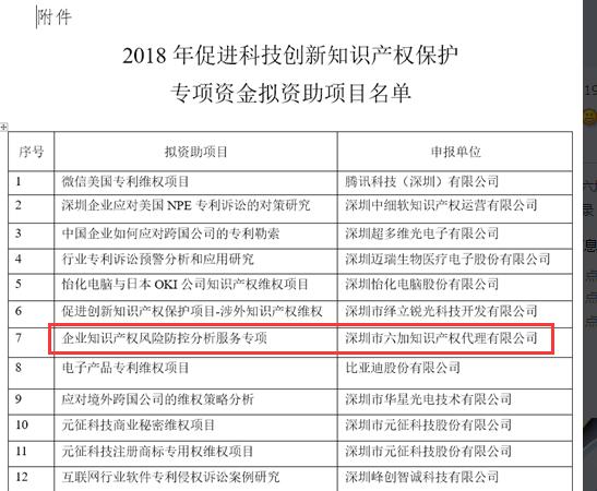 2017年,公司项目 《企业知识产权风险防控分析服务专项》 获得深圳市2018年促进科技创新知识产权专项资金(24家入选),我司综合排名第7,入选者包括腾讯、大疆等知名企业