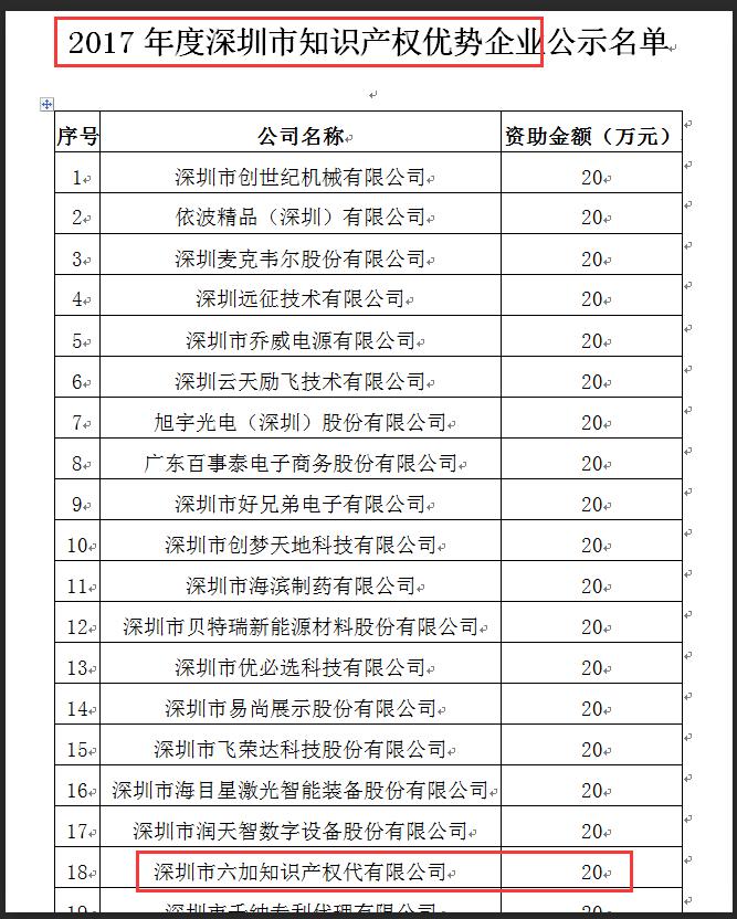 2018年,公司获得2017年度深圳市知识产权优势企业认定(20家入选),参评代理机构中排名第一