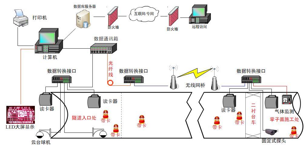 云南隧道門禁系統云南隧道定位系統云南隧道電子門禁