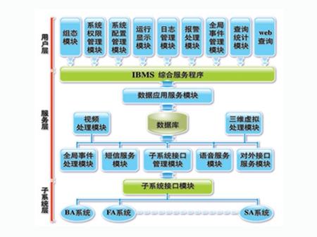 太极智能楼宇管理系统(TJ-IBMS V3.0)