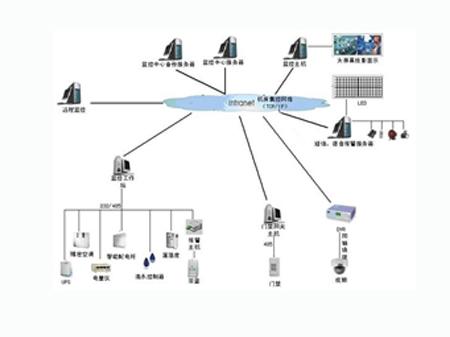太极机房集控管理系统(TJ-JFJK V1.0)
