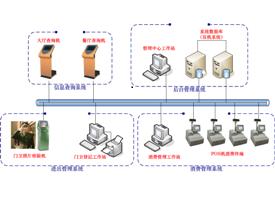 太极智能一卡通通用管理系统(TJ-YKT V1.0)