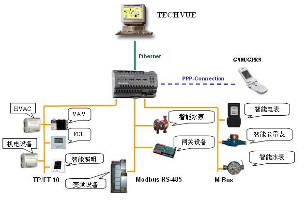 同方-Techcon(泰康)楼宇控制系统