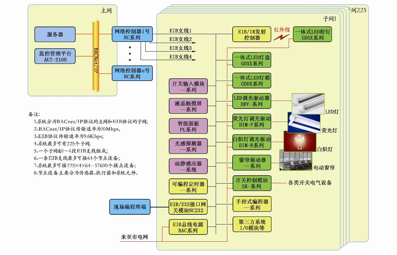 广州复旦奥特-AUT-ILS智能照明系统