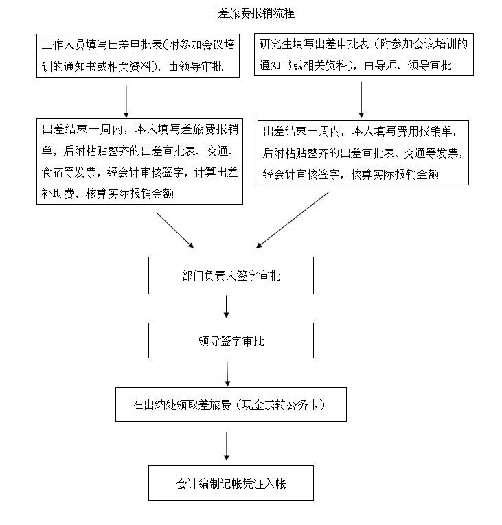 医学中心相关人员差旅费管理补充办法(图1)