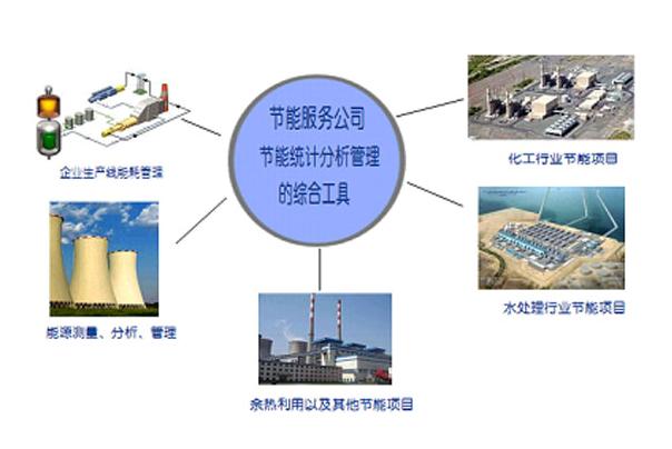 大陆能源消耗测量分析系统dlea