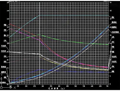 碳纤维殷钢等应力转移型导线张力弧垂计算