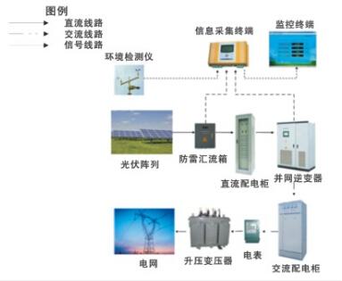 光伏發電系統