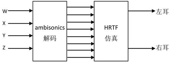 图16 ambisonics转binaural信号流程 随着VR电影声音制作的发展,相关的制作工具还会进一步开发出来,现有的制作工具功能也会进一步完善和强化,比如音频工作站输出母线的增加、3D混响器的开发等,不同平台之间的交换性也会增强。从前期拾音、后期编辑混录到母版输出及平台播放的一体化解决方案,正在成为技术专家关注的重点。同时,游戏声音制作的工具和制作方式也开始为VR电影声音所借鉴,为声音的表现提供更加多元而便捷的途径。 中国传媒大学 王珏 现代电影技术 关注微信公众号broadcasteye或扫以