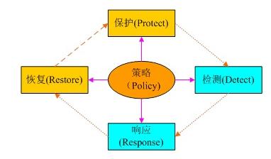 勒索病毒防护卫士(RPD)
